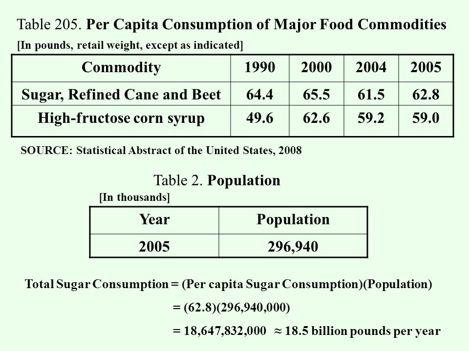 Commodity1990200020042005 Sugar, Refined Cane and Beet64.465.561.562.8 High-fructose corn syrup49.662.659.259.0 [In pounds, retail weight, except as indicated] Table 205.