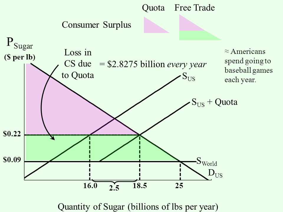 S US S World D US Quantity of Sugar (billions of lbs per year) S US + Quota 2.5 $0.09 $0.22 18.516.025 Quota Free Trade Consumer Surplus Loss in CS due to Quota = $2.8275 billion every year ≈ Americans spend going to baseball games each year.