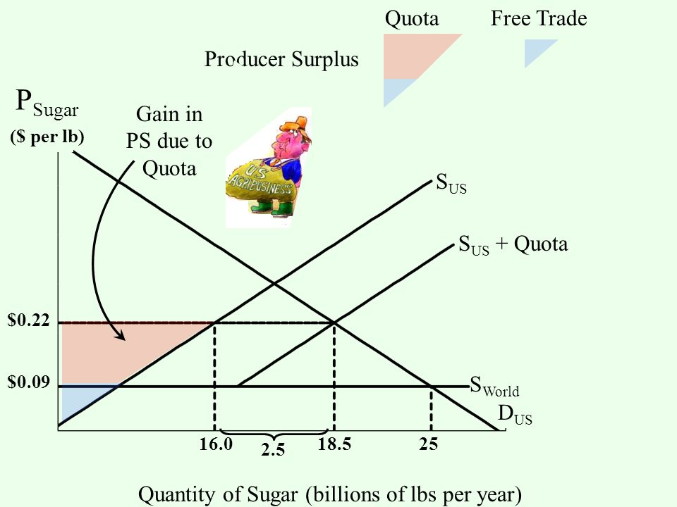 S US S World D US Quantity of Sugar (billions of lbs per year) S US + Quota 2.5 $0.09 $0.22 18.516.025 Quota Free Trade Producer Surplus Gain in PS due to Quota ($ per lb) P Sugar