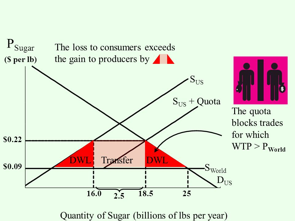 S US S World D US Quantity of Sugar (billions of lbs per year) S US + Quota 2.5 $0.09 $0.22 18.516.025 The loss to consumers exceeds the gain to producers by DWL Transfer DWL The quota blocks trades for which WTP > P World ($ per lb) P Sugar