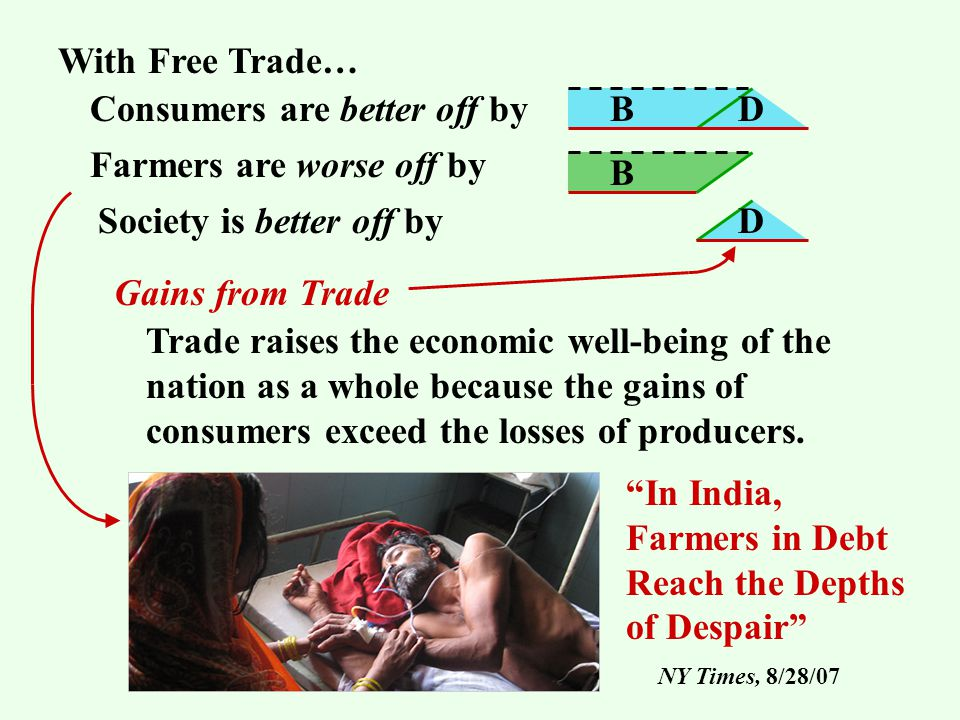With Free Trade… Consumers are better off by Farmers are worse off by Society is better off by BD B D Gains from Trade Trade raises the economic well-being of the nation as a whole because the gains of consumers exceed the losses of producers.