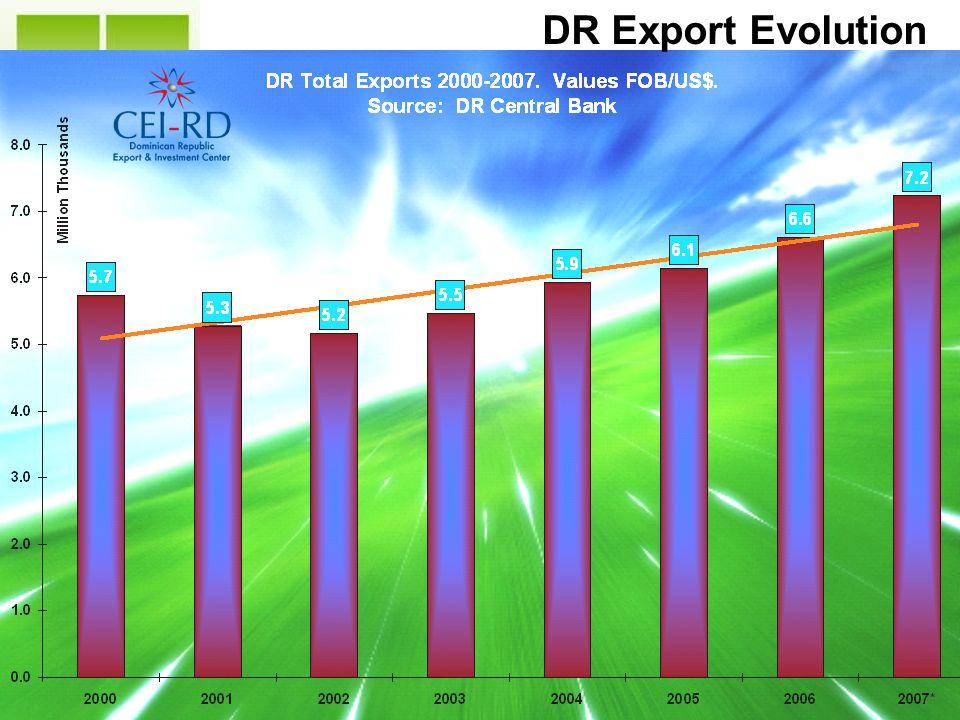 DR at a Glance DR Export Evolution