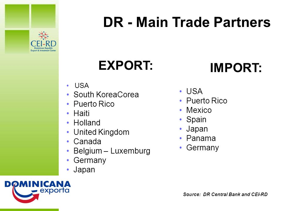 DR at a Glance Source: DR Central Bank and CEI-RD IMPORT: USA Puerto Rico Mexico Spain Japan Panama Germany EXPORT: USA South KoreaCorea Puerto Rico Haiti Holland United Kingdom Canada Belgium – Luxemburg Germany Japan DR - Main Trade Partners