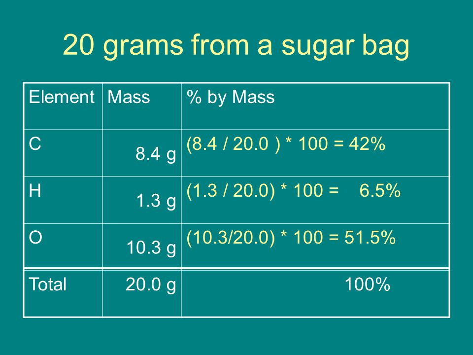 20 grams from a sugar bag ElementMass% by Mass C 8.4 g (8.4 / 20.0 ) * 100 = 42% H 1.3 g (1.3 / 20.0) * 100 = 6.5% O 10.3 g (10.3/20.0) * 100 = 51.5% Total20.0 g 100%