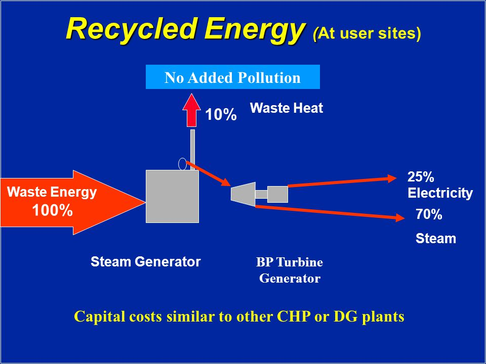 Recycled Energy ( Recycled Energy (At user sites) Waste Energy 100% 10% Waste Heat Steam Generator 70% Steam 25% Electricity BP Turbine Generator No Added Pollution Capital costs similar to other CHP or DG plants
