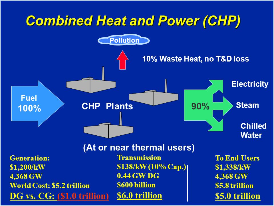 Combined Heat and Power (CHP) Fuel 100% Steam Electricity Chilled Water 90% 10% Waste Heat, no T&D loss Pollution (At or near thermal users) CHP Plants Generation: $1,200/kW 4,368 GW World Cost: $5.2 trillion DG vs.