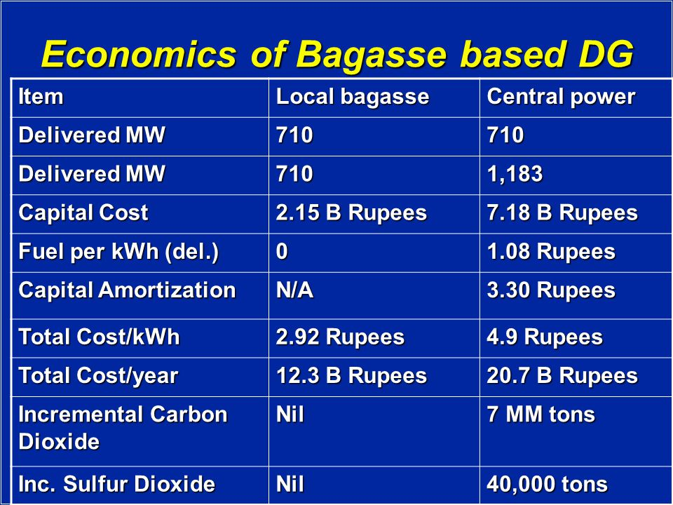Economics of Bagasse based DG Item Local bagasse Central power Delivered MW 710710 7101,183 Capital Cost 2.15 B Rupees 7.18 B Rupees Fuel per kWh (del.) 0 1.08 Rupees Capital Amortization N/A 3.30 Rupees Total Cost/kWh 2.92 Rupees 4.9 Rupees Total Cost/year 12.3 B Rupees 20.7 B Rupees Incremental Carbon Dioxide Nil 7 MM tons Inc.