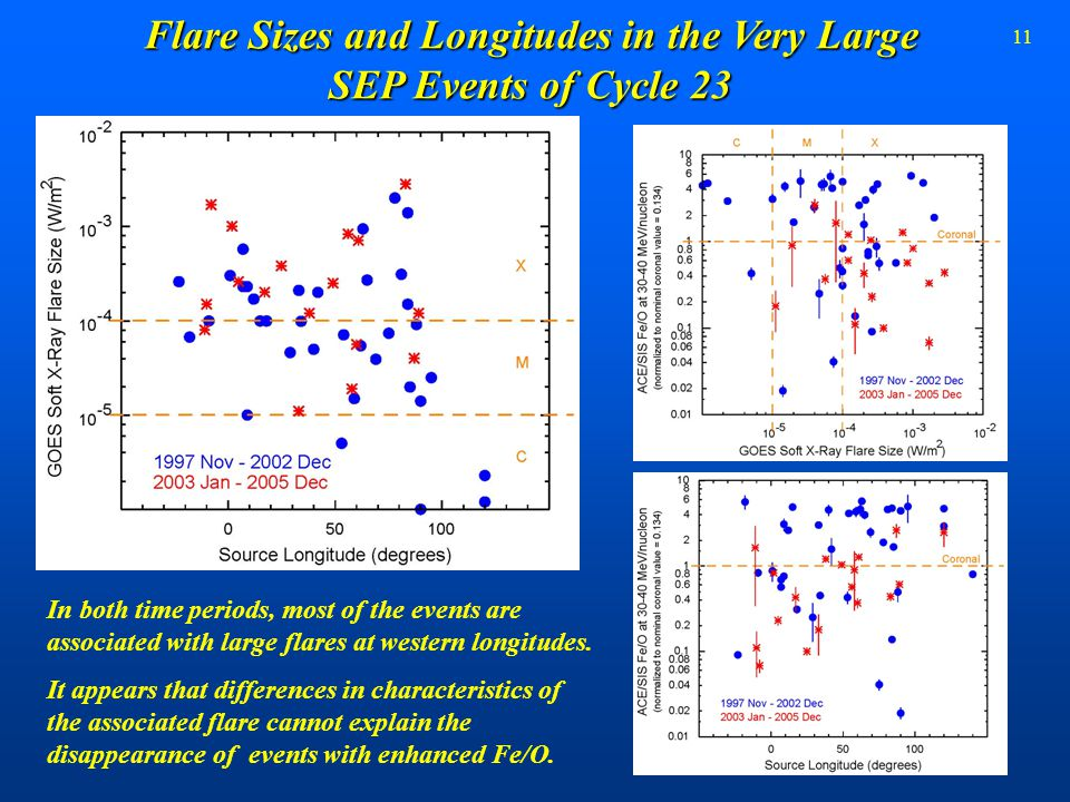 11 Flare Sizes and Longitudes in the Very Large SEP Events of Cycle 23 In both time periods, most of the events are associated with large flares at we