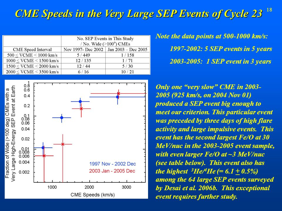 18 CME Speeds in the Very Large SEP Events of Cycle 23 Note the data points at 500-1000 km/s: 1997-2002: 5 SEP events in 5 years 2003-2005: 1 SEP even