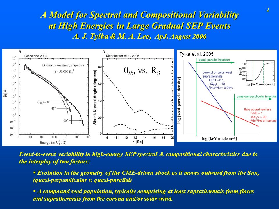 2 A Model for Spectral and Compositional Variability at High Energies in Large Gradual SEP Events A. J. Tylka & M. A. Lee, ApJ, August 2006 Tylka et a