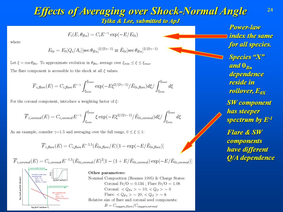 "24 Effects of Averaging over Shock-Normal Angle Tylka & Lee, submitted to ApJ Power-law index the same for all species. Species ""X"" and  Bn dependenc"