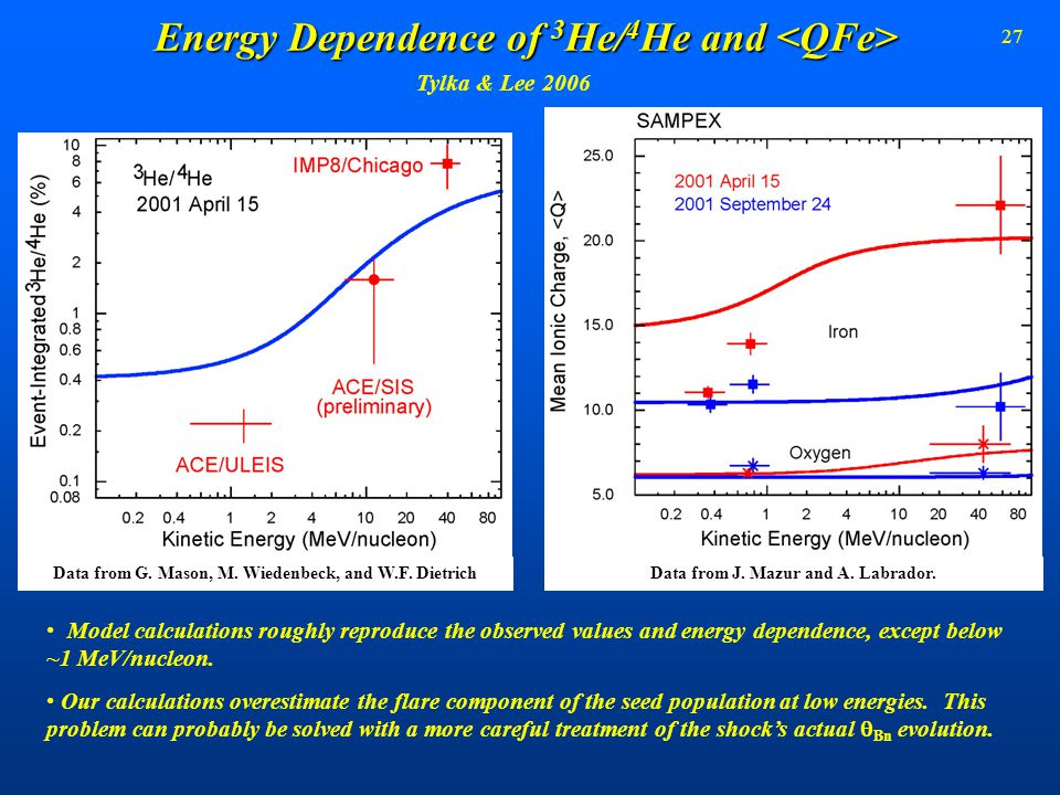 27 Energy Dependence of 3 He/ 4 He and Energy Dependence of 3 He/ 4 He and Model calculations roughly reproduce the observed values and energy depende