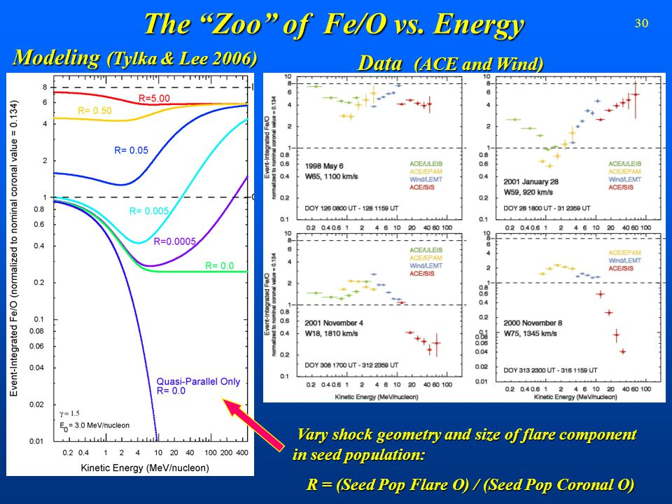 "30 The ""Zoo"" of Fe/O vs. Energy Data (ACE and Wind) Modeling (Tylka & Lee 2006) Vary shock geometry and size of flare component in seed population: Va"