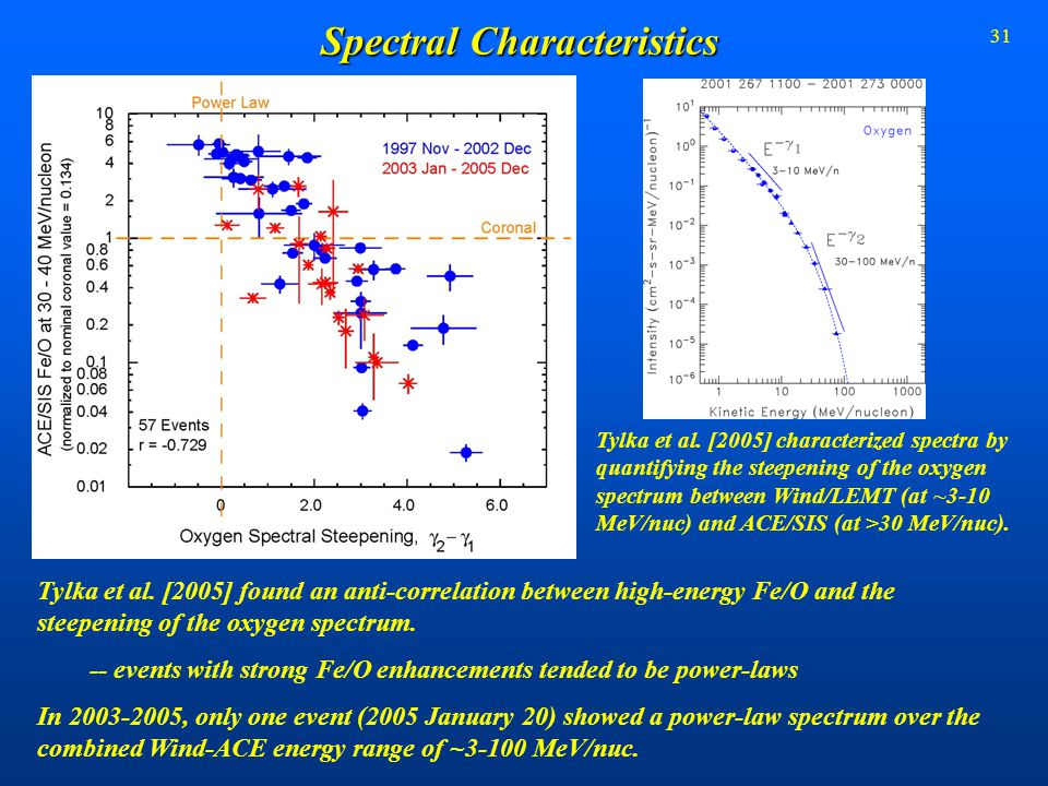 31 Spectral Characteristics Tylka et al. [2005] characterized spectra by quantifying the steepening of the oxygen spectrum between Wind/LEMT (at ~3-10