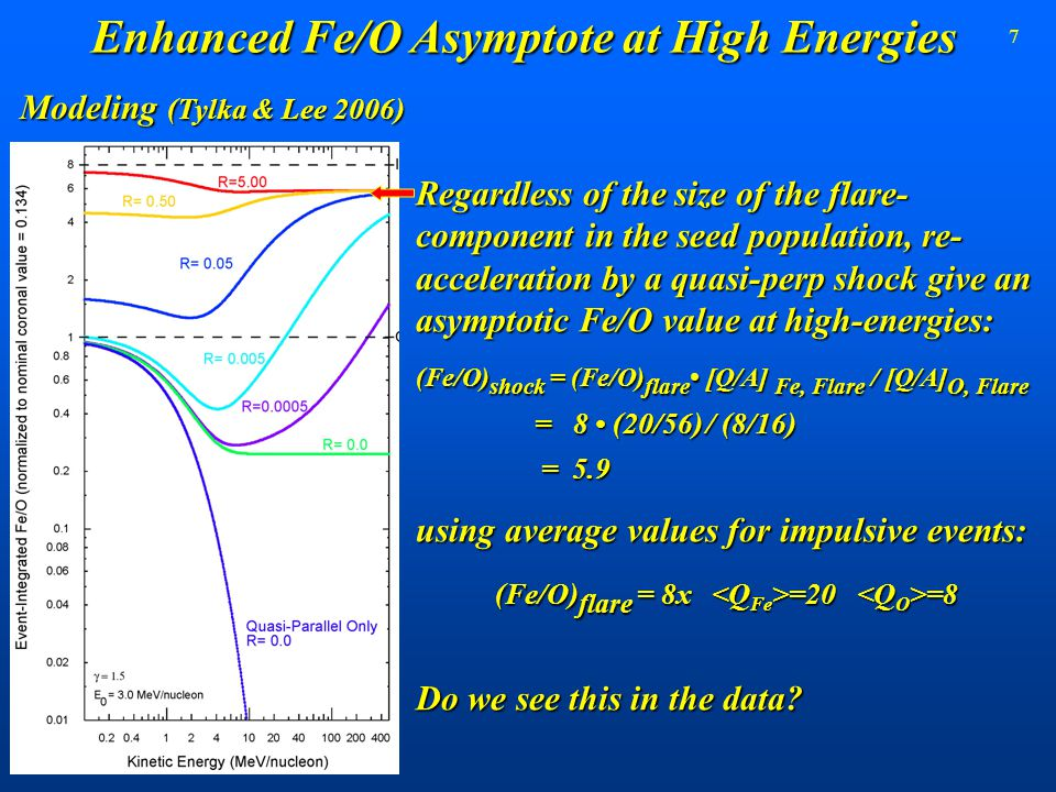 7 Enhanced Fe/O Asymptote at High Energies Regardless of the size of the flare- component in the seed population, re- acceleration by a quasi-perp sho