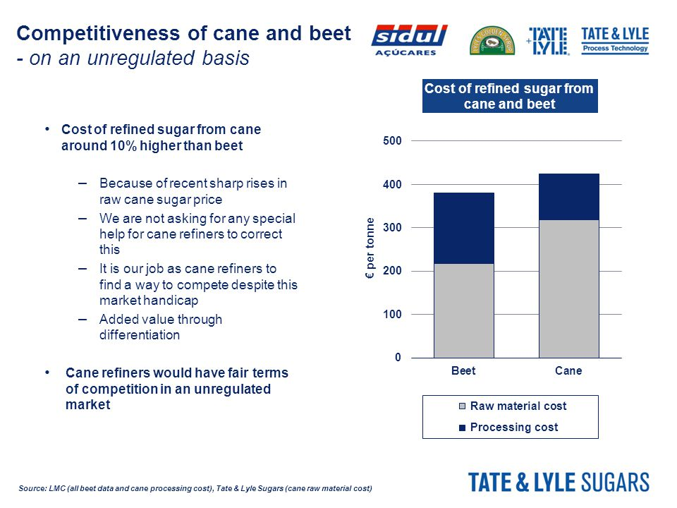 Competitiveness of cane and beet - on an unregulated basis Cost of refined sugar from cane around 10% higher than beet – Because of recent sharp rises in raw cane sugar price – We are not asking for any special help for cane refiners to correct this – It is our job as cane refiners to find a way to compete despite this market handicap – Added value through differentiation Cane refiners would have fair terms of competition in an unregulated market Source: LMC (all beet data and cane processing cost), Tate & Lyle Sugars (cane raw material cost)