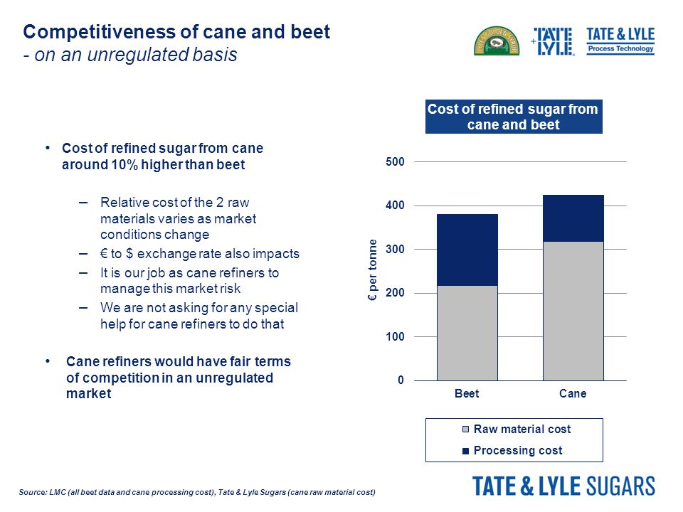 Competitiveness of cane and beet - on an unregulated basis Cost of refined sugar from cane around 10% higher than beet – Relative cost of the 2 raw materials varies as market conditions change – € to $ exchange rate also impacts – It is our job as cane refiners to manage this market risk – We are not asking for any special help for cane refiners to do that Cane refiners would have fair terms of competition in an unregulated market Source: LMC (all beet data and cane processing cost), Tate & Lyle Sugars (cane raw material cost)