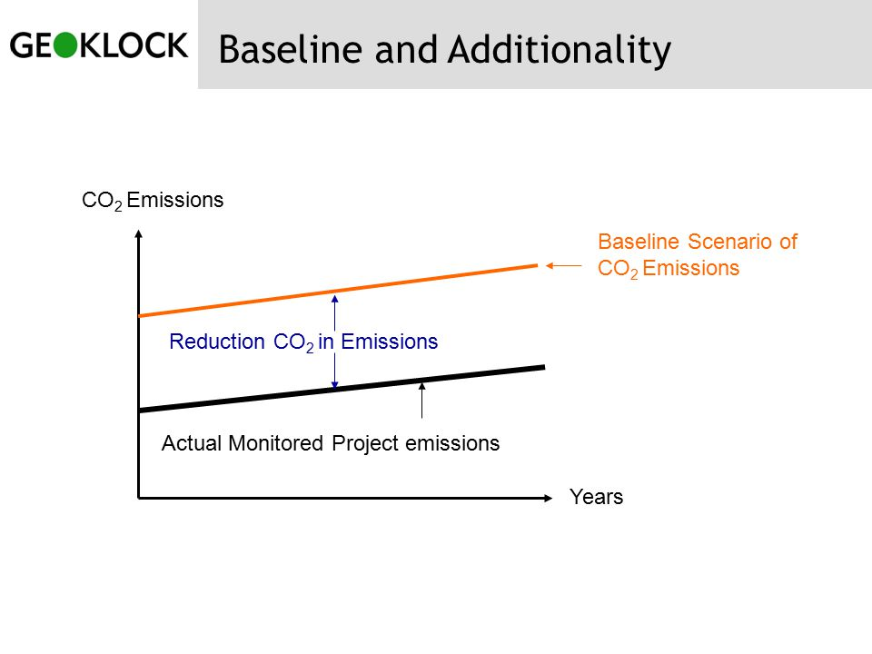 Baseline and Additionality Actual Monitored Project emissions Baseline Scenario of CO 2 Emissions Reduction CO 2 in Emissions Years CO 2 Emissions