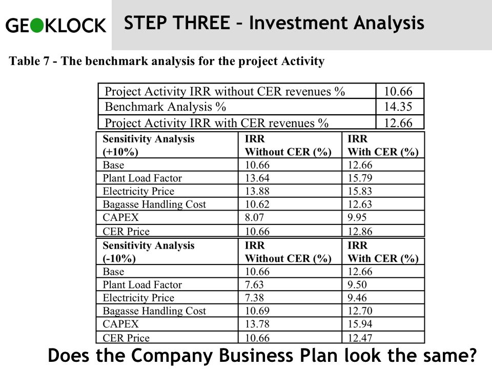 Does the Company Business Plan look the same?