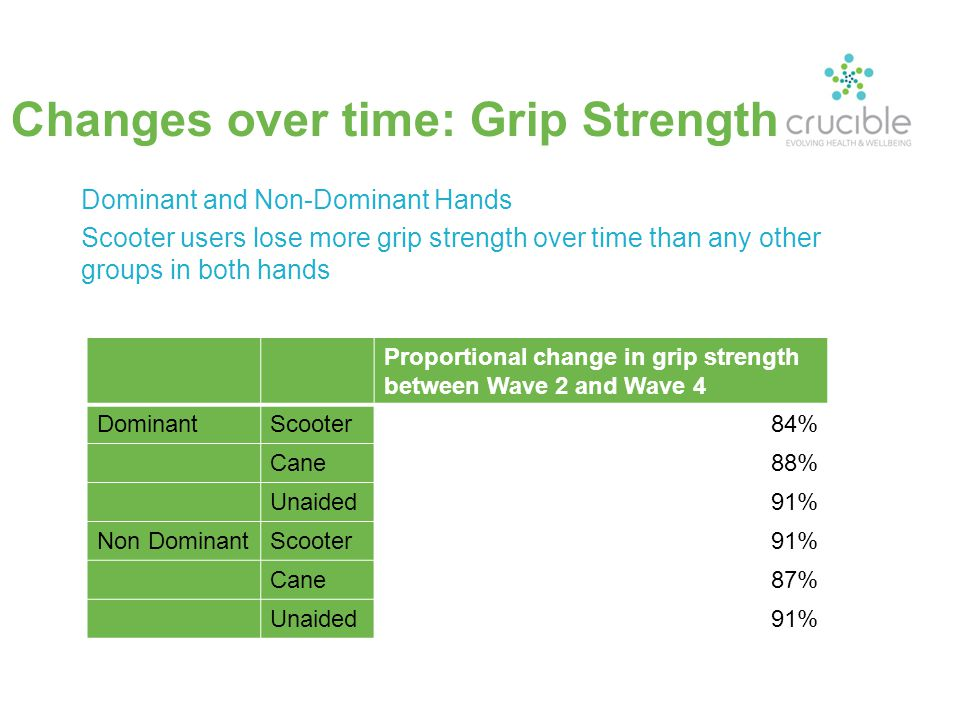 Changes over time: Grip Strength Dominant and Non-Dominant Hands Scooter users lose more grip strength over time than any other groups in both hands Proportional change in grip strength between Wave 2 and Wave 4 DominantScooter84% Cane88% Unaided91% Non DominantScooter91% Cane87% Unaided91%