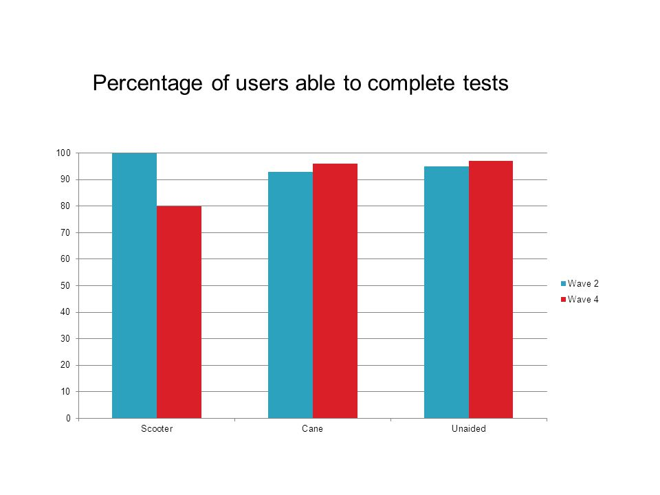 Percentage of users able to complete tests