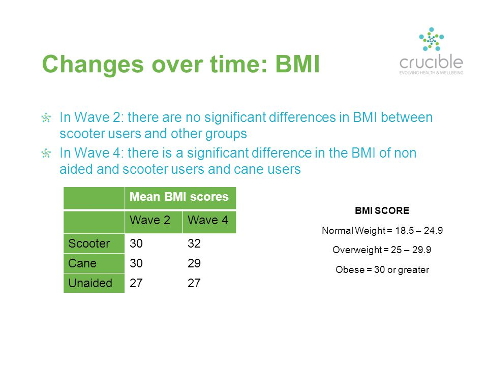Changes over time: BMI In Wave 2: there are no significant differences in BMI between scooter users and other groups In Wave 4: there is a significant difference in the BMI of non aided and scooter users and cane users Mean BMI scores Wave 2Wave 4 Scooter3032 Cane3029 Unaided27 BMI SCORE Normal Weight = 18.5 – 24.9 Overweight = 25 – 29.9 Obese = 30 or greater