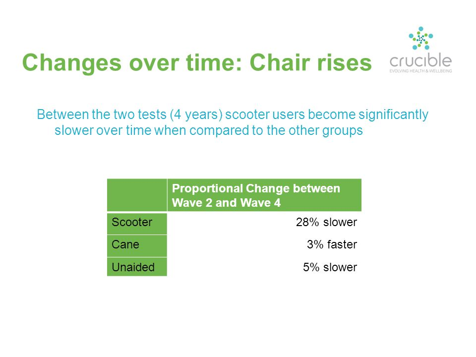 Changes over time: Chair rises Between the two tests (4 years) scooter users become significantly slower over time when compared to the other groups Proportional Change between Wave 2 and Wave 4 Scooter28% slower Cane3% faster Unaided5% slower