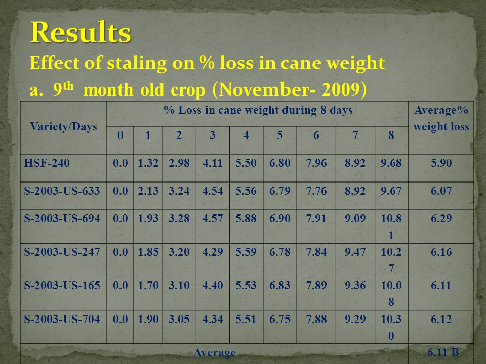 Effect of staling on % loss in cane weight a. 9 th month old crop (November - 2009 ) Variety/Days % Loss in cane weight during 8 days Average% weight