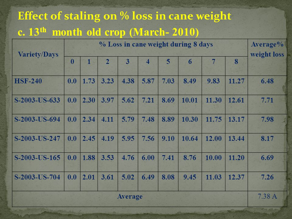 Effect of staling on % loss in cane weight c. 13 th month old crop (March- 2010) Variety/Days % Loss in cane weight during 8 days Average% weight loss