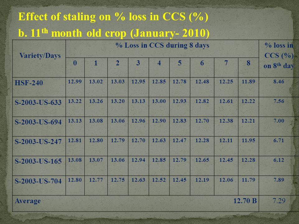 Effect of staling on % loss in CCS (%) b. 11 th month old crop (January- 2010) Variety/Days % Loss in CCS during 8 days % loss in CCS (%) on 8 th day