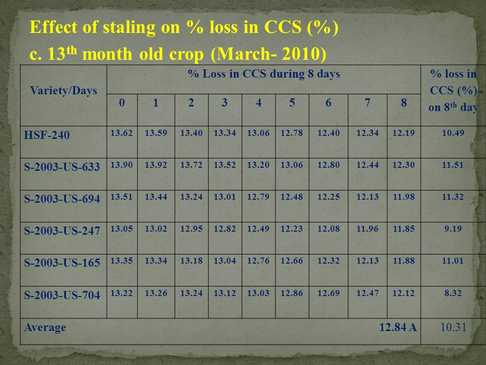 Effect of staling on % loss in CCS (%) c. 13 th month old crop (March- 2010) Variety/Days % Loss in CCS during 8 days % loss in CCS (%) on 8 th day 01