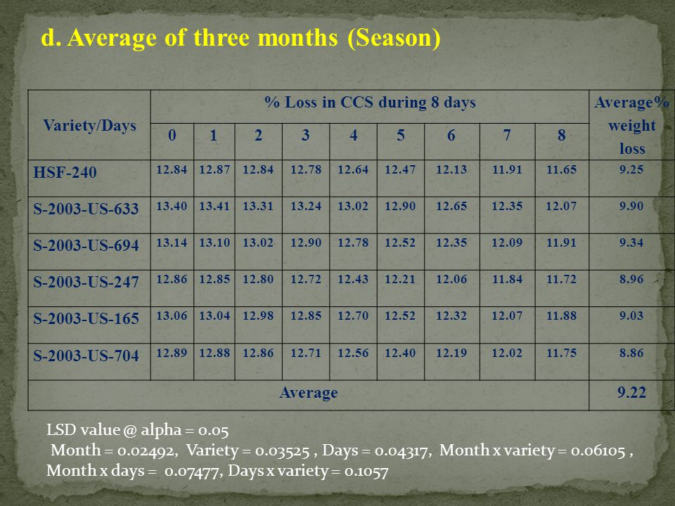 d. Average of three months (Season) Variety/Days % Loss in CCS during 8 days Average% weight loss 012345678 HSF-240 12.8412.8712.8412.7812.6412.4712.1