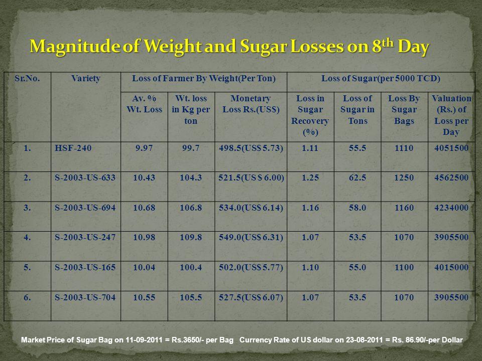 Sr.No.VarietyLoss of Farmer By Weight(Per Ton)Loss of Sugar(per 5000 TCD) Av. % Wt. Loss Wt. loss in Kg per ton Monetary Loss Rs.(US$) Loss in Sugar R