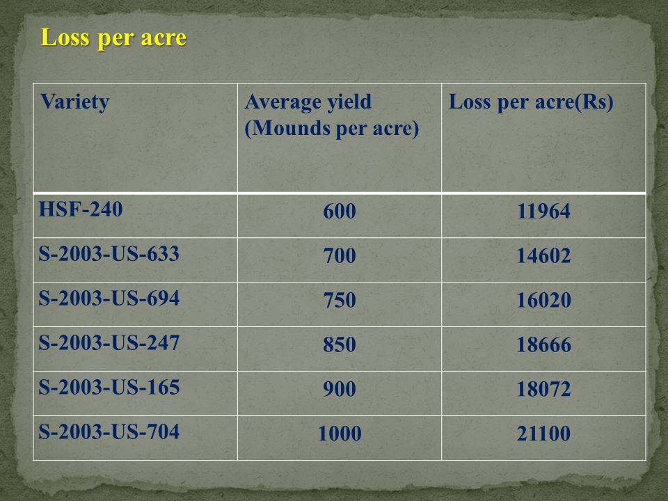 Loss per acre VarietyAverage yield (Mounds per acre) Loss per acre(Rs) HSF-240 60011964 S-2003-US-633 70014602 S-2003-US-694 75016020 S-2003-US-247 85
