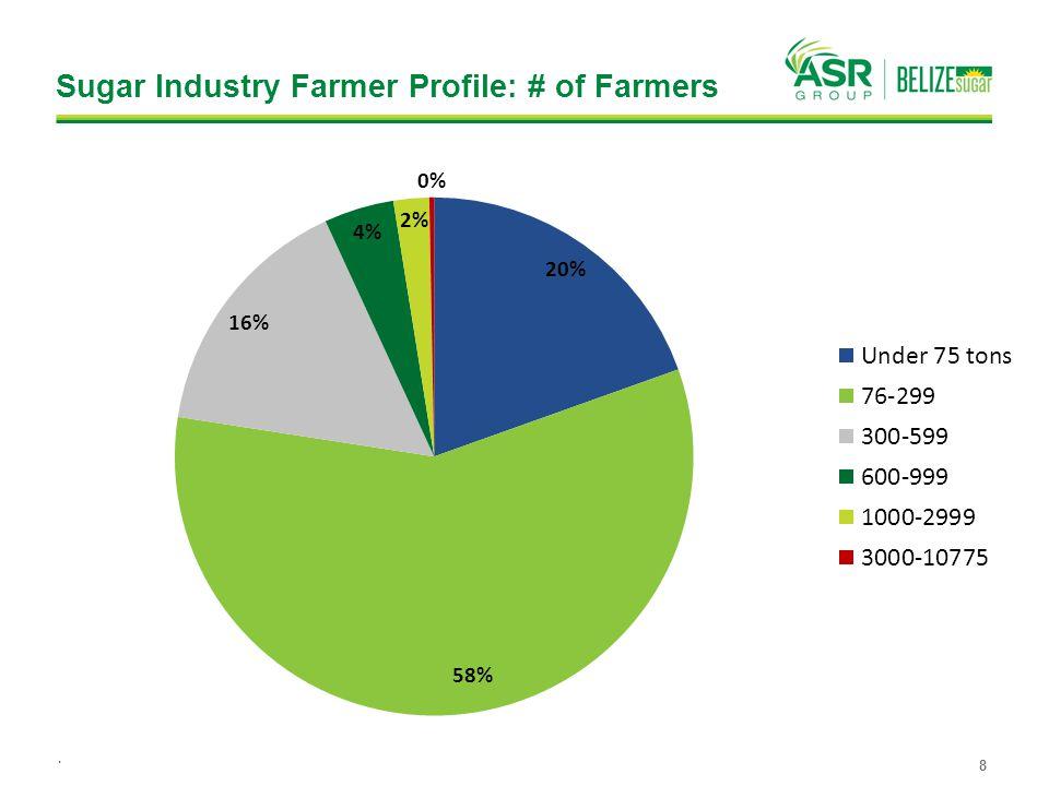 Sugar Industry Farmer Profile: # of Farmers 8.