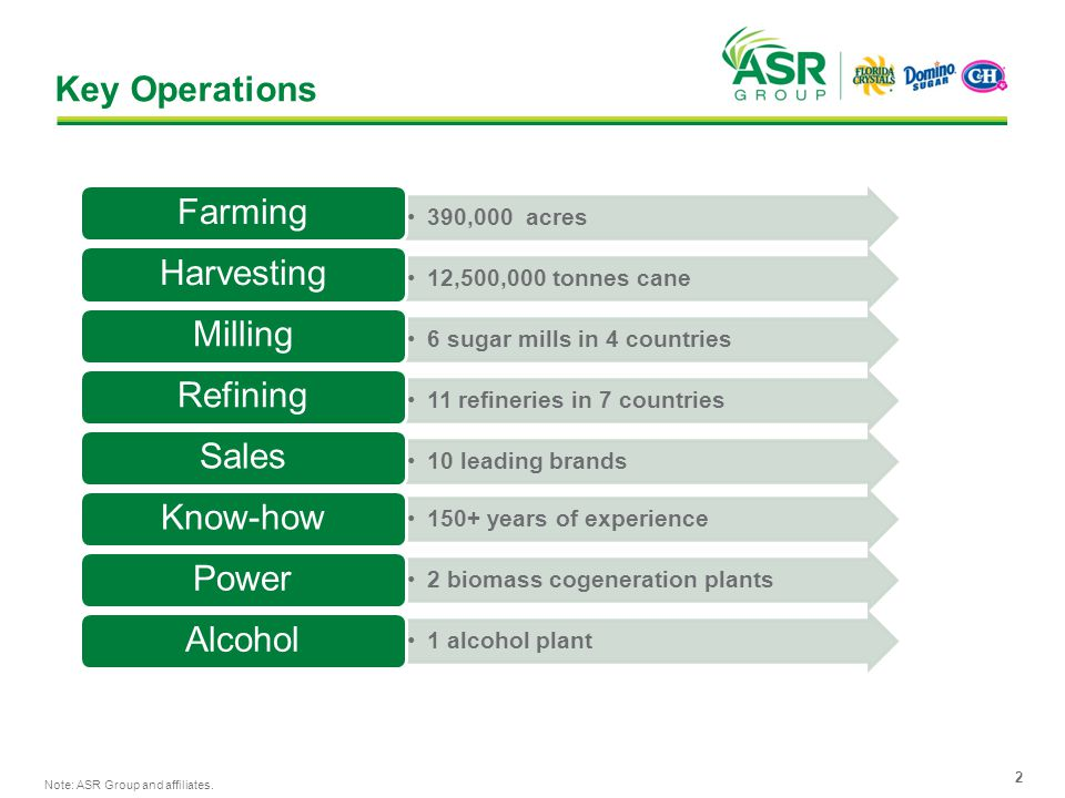 Key Operations 2 390,000 acres Farming 12,500,000 tonnes cane Harvesting 6 sugar mills in 4 countries Milling 11 refineries in 7 countries Refining 10 leading brands Sales 150+ years of experience Know-how 2 biomass cogeneration plants Power 1 alcohol plant Alcohol Note: ASR Group and affiliates.