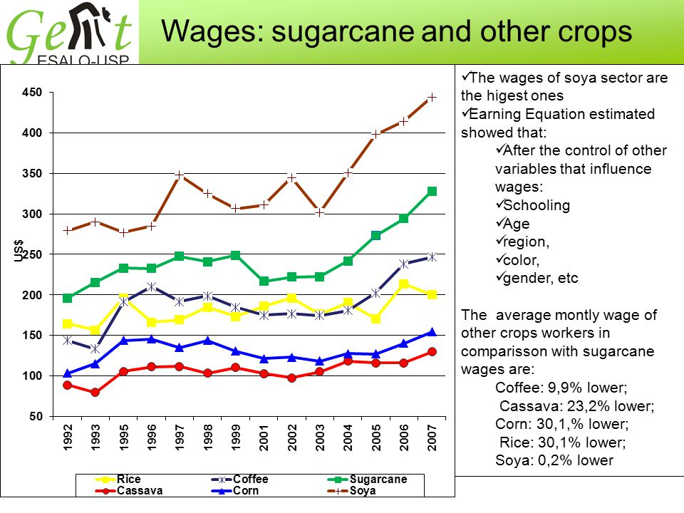 Wages: sugarcane and other crops The wages of soya sector are the higest ones Earning Equation estimated showed that: After the control of other variables that influence wages: Schooling Age region, color, gender, etc The average montly wage of other crops workers in comparisson with sugarcane wages are: Coffee: 9,9% lower; Cassava: 23,2% lower; Corn: 30,1,% lower; Rice: 30,1% lower; Soya: 0,2% lower
