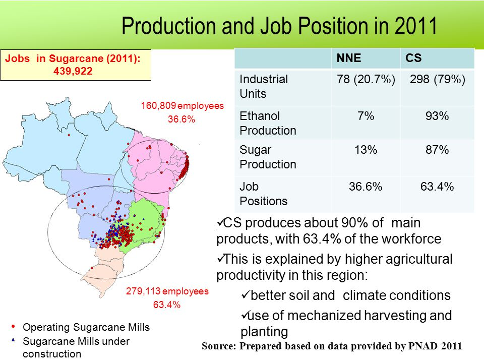 Production and Job Position in 2011 Operating Sugarcane Mills Sugarcane Mills under construction Jobs in Sugarcane (2011): 439,922 NNECS Industrial Units 78 (20.7%)298 (79%) Ethanol Production 7%93% Sugar Production 13%87% Job Positions 36.6%63.4% Source: Prepared based on data provided by PNAD 2011 160,809 employees 36.6% 279,113 employees 63.4% CS produces about 90% of main products, with 63.4% of the workforce This is explained by higher agricultural productivity in this region: better soil and climate conditions use of mechanized harvesting and planting