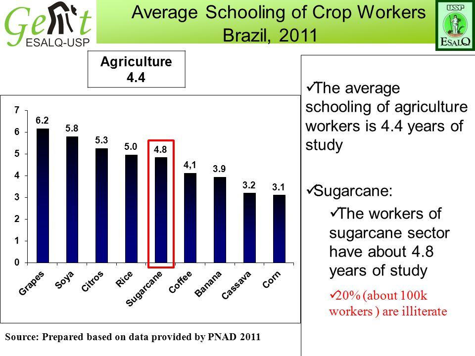 Agriculture 4.4 Average Schooling of Crop Workers Brazil, 2011 The average schooling of agriculture workers is 4.4 years of study Sugarcane: The workers of sugarcane sector have about 4.8 years of study 20% (about 100k workers ) are illiterate Source: Prepared based on data provided by PNAD 2011