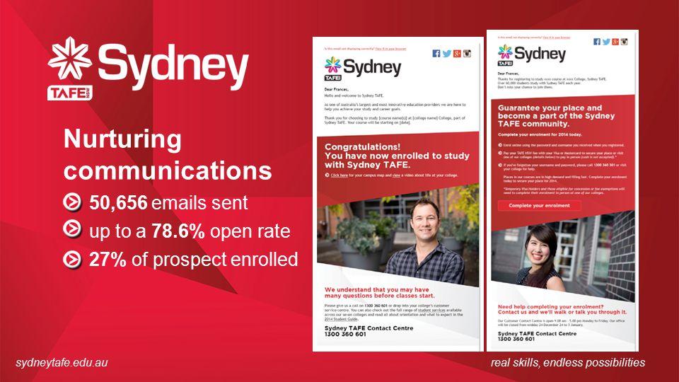 sydneytafe.edu.aureal skills, endless possibilities Nurturing communications 50,656 emails sent up to a 78.6% open rate 27% of prospect enrolled
