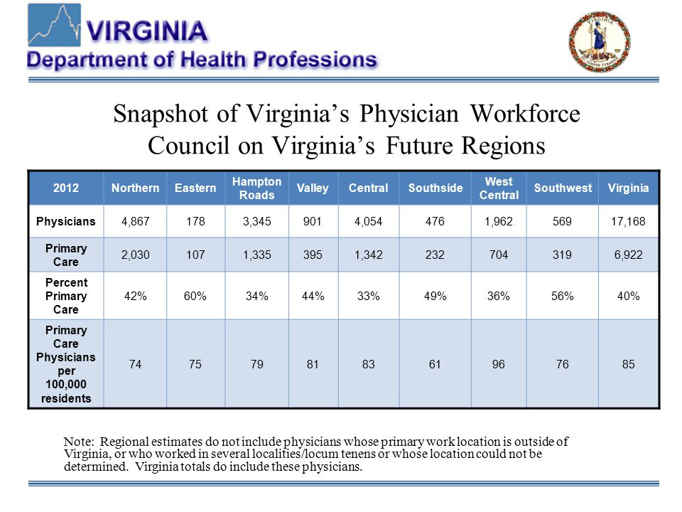 Snapshot of Virginia's Physician Workforce Council on Virginia's Future Regions 2012NorthernEastern Hampton Roads ValleyCentralSouthside West Central SouthwestVirginia Physicians4,8671783,3459014,0544761,96256917,168 Primary Care 2,0301071,3353951,3422327043196,922 Percent Primary Care 42%60%34%44%33%49%36%56%40% Primary Care Physicians per 100,000 residents 747579818361967685 Note: Regional estimates do not include physicians whose primary work location is outside of Virginia, or who worked in several localities/locum tenens or whose location could not be determined.