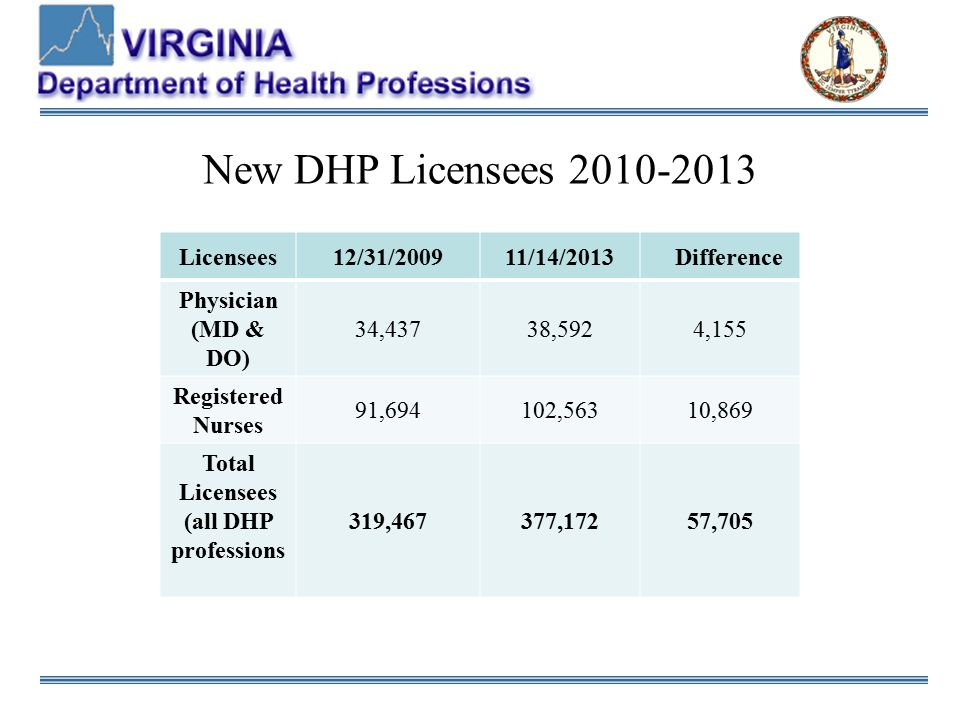 New DHP Licensees 2010-2013 Licensees12/31/200911/14/2013 Difference Physician (MD & DO) 34,43738,5924,155 Registered Nurses 91,694102,56310,869 Total