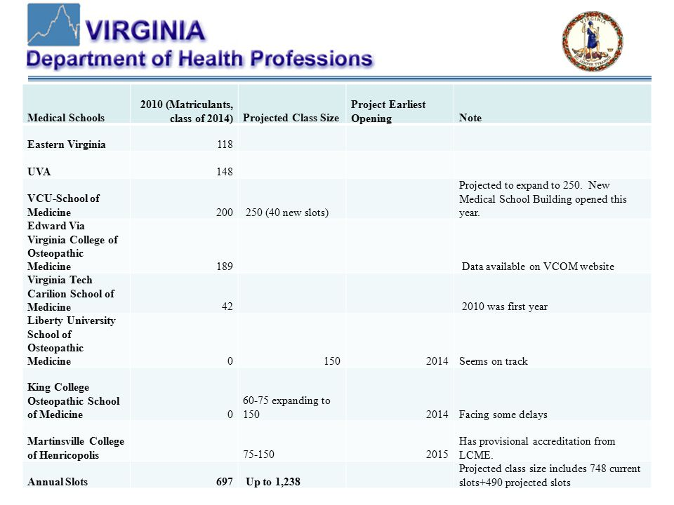 Medical Schools 2010 (Matriculants, class of 2014)Projected Class Size Project Earliest OpeningNote Eastern Virginia118 UVA148 VCU-School of Medicine200 250 (40 new slots) Projected to expand to 250.