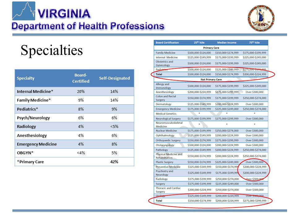 Specialties Specialty Board- Certified Self-Designated Internal Medicine*20%14% Family Medicine*9%14% Pediatrics*8%9% Psych/Neurology6% Radiology4%<5% Anesthesiology4%6% Emergency Medicine4%8% OBGYN*<4%5% *Primary Care42%