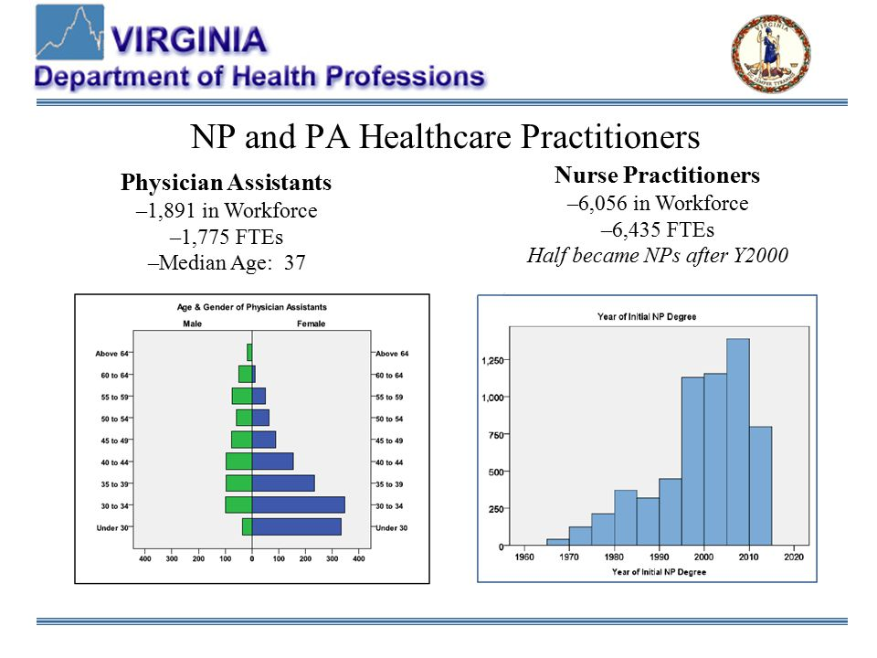 NP Scope of Practice Introduced by Virginia Council of Nurse Practitioners and Medical Society of Virginia, HB346 includes: Elimination of supervisory language– NP's practice in collaboration and consultation Collaboration and consultation within Patient Care Teams - 54.1-2900(3) – Patient Care Team means a multidisciplinary team of health care providers actively functioning as a unit with the management and leadership of one or more patient care team physicians for the purpose of providing and delivering health care to a patient or group of patients Patient Care Team Physician who actively provides leadership and management NO requirement for MD to regularly practice at the same location Collaboration and consultation may be via telemedicine Ratios increased from 4:1 to 6:1 Periodic review of patient records, no requirements for site visits