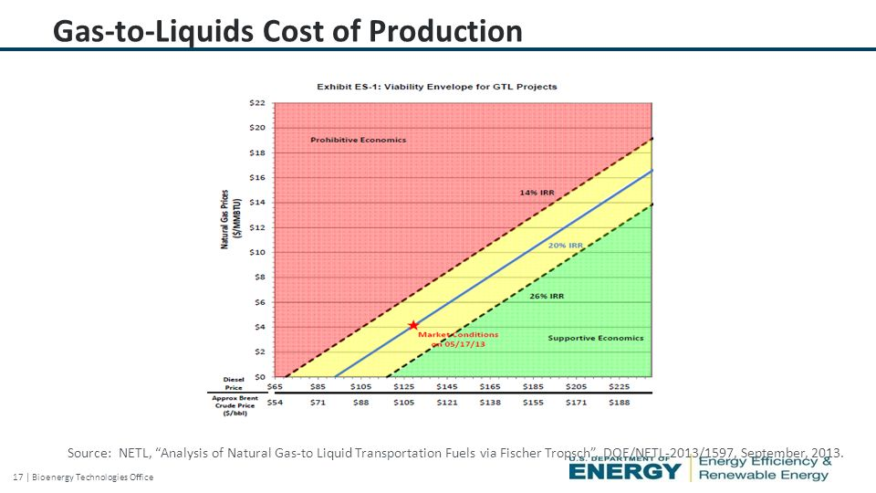 17 | Bioenergy Technologies Office Gas-to-Liquids Cost of Production Source: NETL, Analysis of Natural Gas-to Liquid Transportation Fuels via Fischer Tropsch , DOE/NETL-2013/1597, September, 2013.