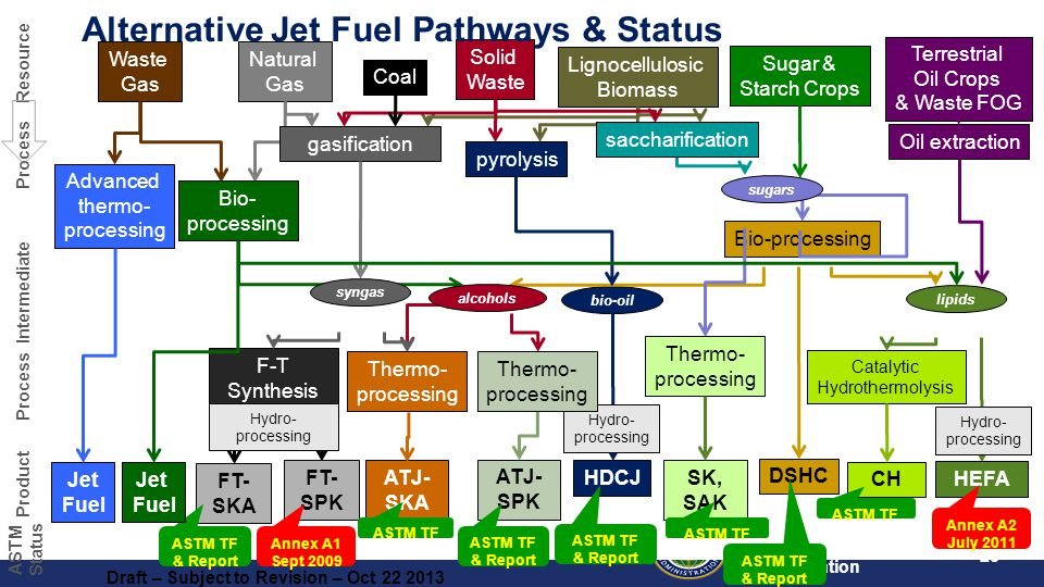 Federal Aviation Administration 25 Lignocellulosic Biomass Coal Waste Gas Advanced thermo- processing Natural Gas Solid Waste Sugar & Starch Crops bio-oil pyrolysis gasification Terrestrial Oil Crops & Waste FOG ATJ- SKA ATJ- SPK alcohols HDCJ F-T Synthesis FT- SKA FT- SPK Oil extraction HEFA CH Catalytic Hydrothermolysis Annex A2 July 2011 ASTM TF DSHC SK, SAK Bio-processing Thermo- processing Hydro- processing Hydro- processing Hydro- processing Thermo- processing Thermo- processing lipids sugars Bio- processing Annex A1 Sept 2009 ASTM TF & Report ASTM TF ASTM TF & Report ASTM TF Jet Fuel saccharification syngas Draft – Subject to Revision – Oct 22 2013 Jet Fuel Resource Process Intermediate Process Product ASTM Status Alternative Jet Fuel Pathways & Status