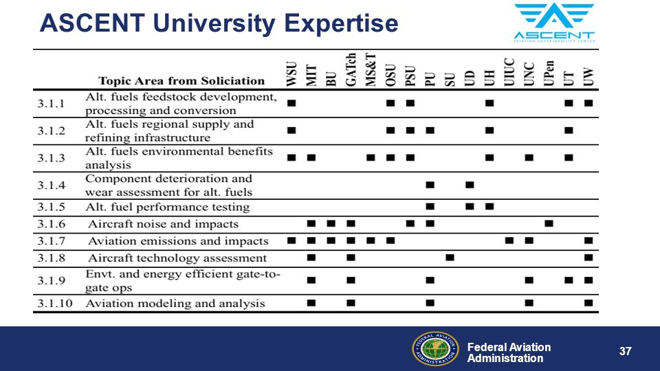 Federal Aviation Administration ASCENT University Expertise 37