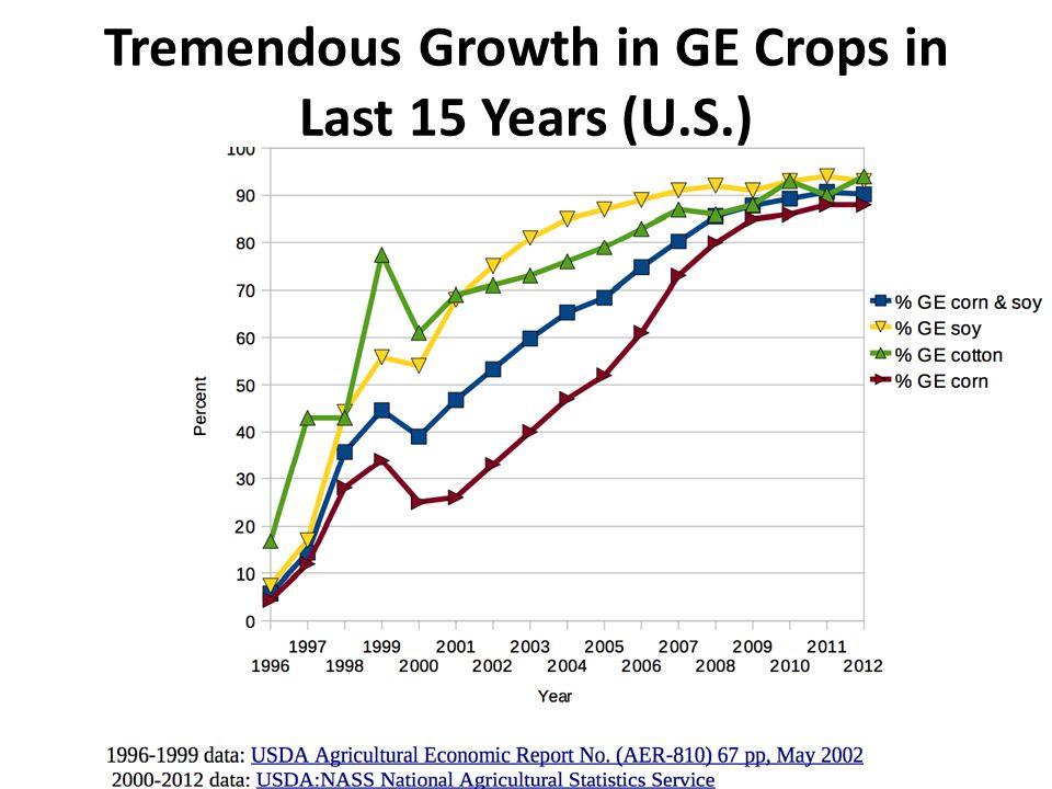 Tremendous Growth in GE Crops in Last 15 Years (U.S.)