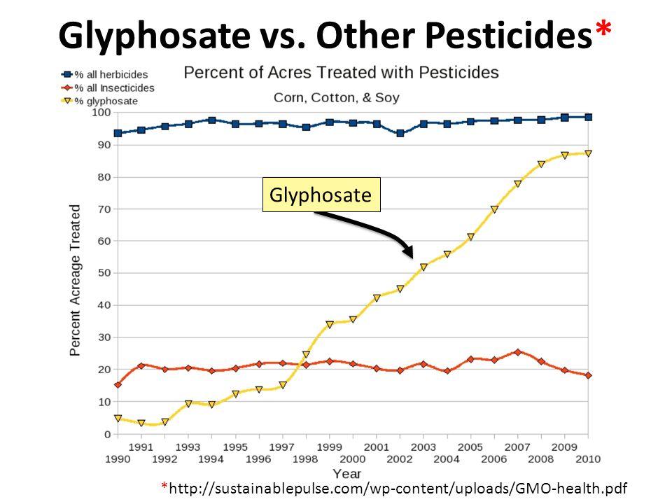 Glyphosate vs.